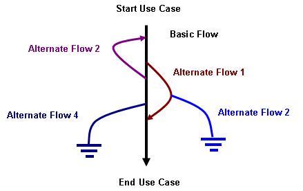 Use Case Flow